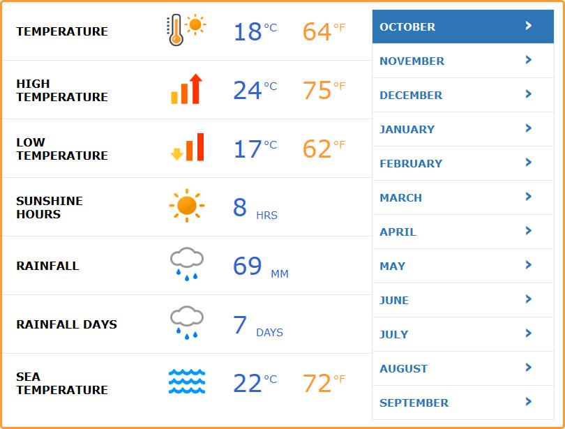 Počasie október Malorka